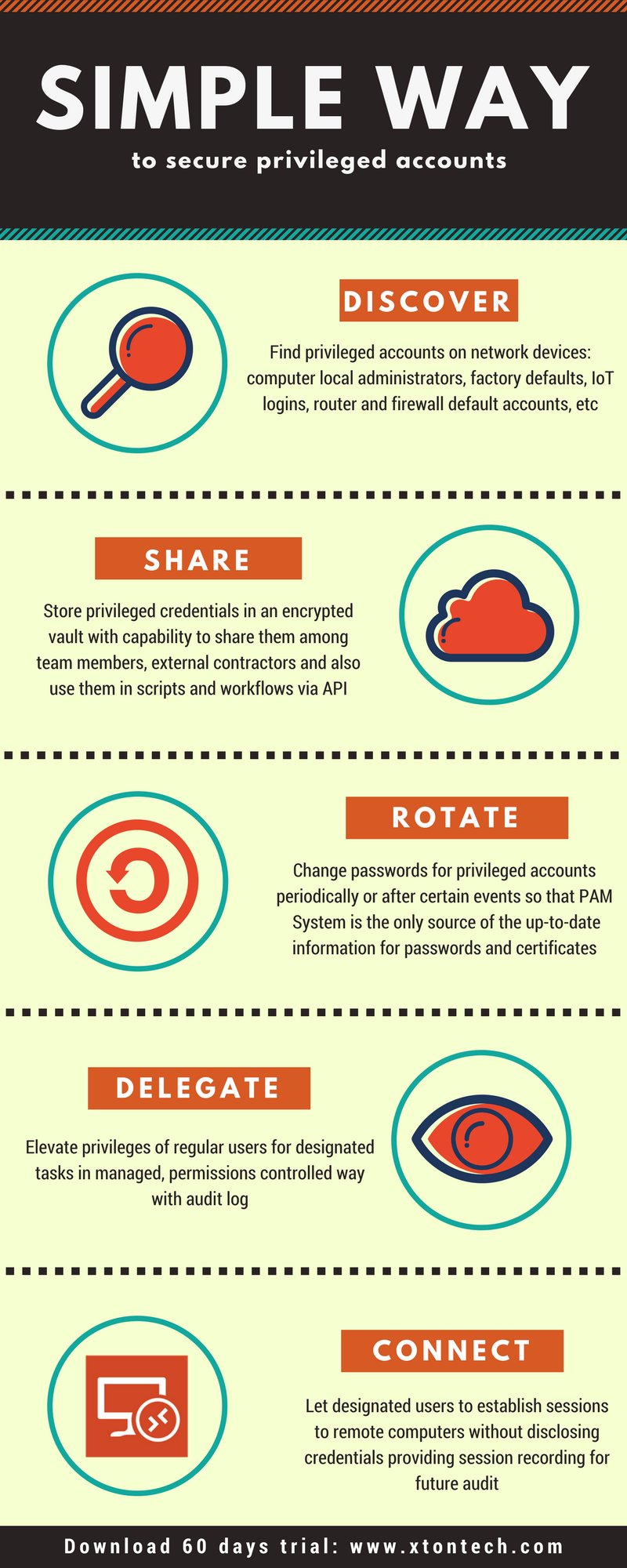 Xton Technologies Privileged Account and Access Manager Infographics Automation