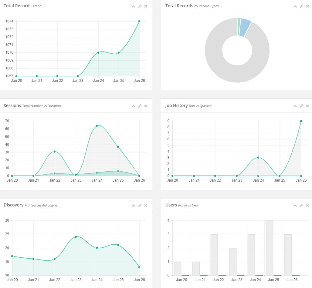 XTAM Reports Statistics