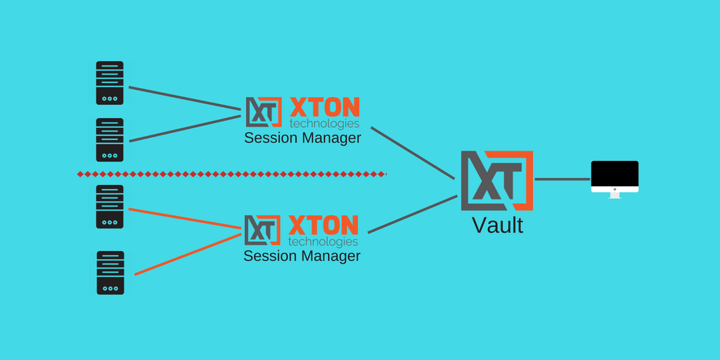 XTAM PAM session manager deployment architecture access isolated networks