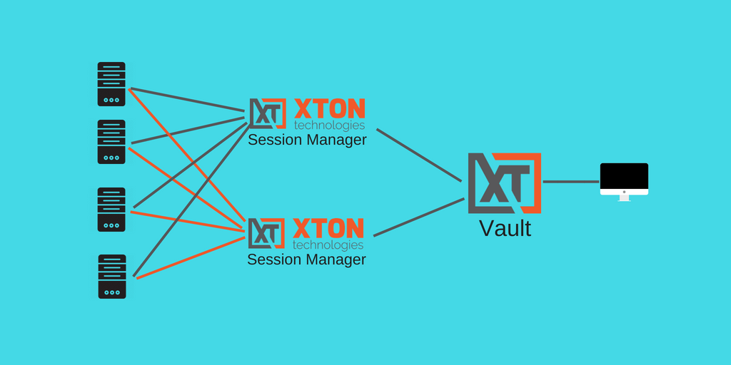 XTAM PAM session manager deployment architecture performance scale-ability