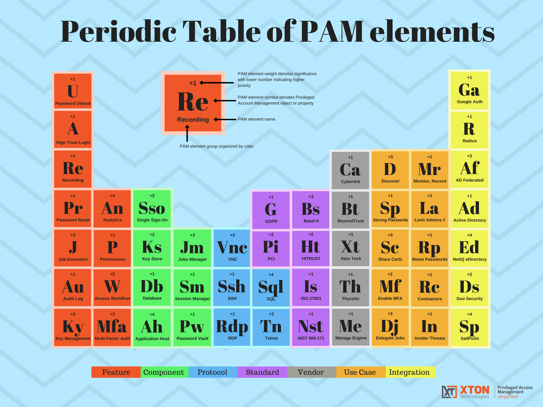 Periodic Table of PAM Elements