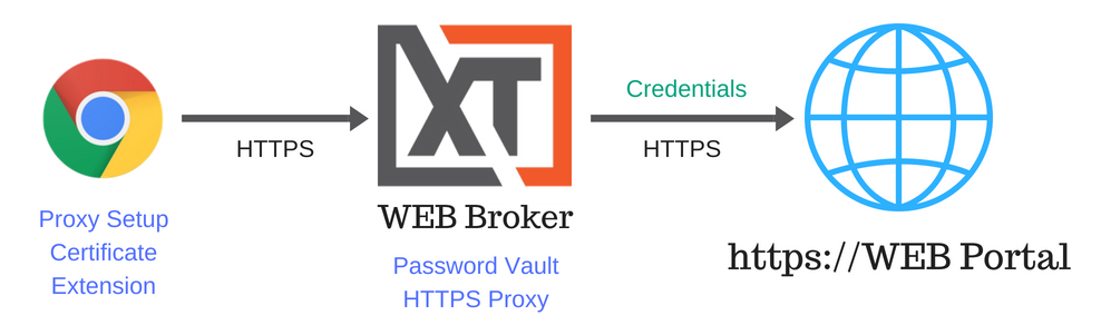 XTAM HTTP Proxy Web Broker Architectural Diagram