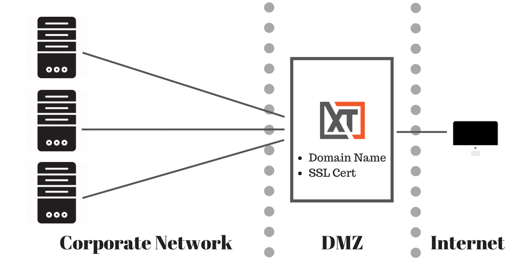Xton Access Manager Front-End Server Architecture XTAM in DMZ