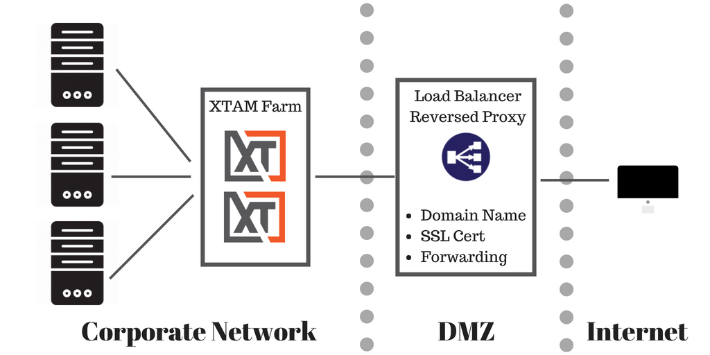 Xton Access Manager Front-End Server Architecture Load Balancer in DMZ