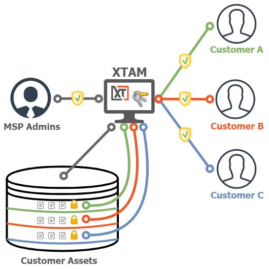 XTAM PAM Multi-Tenant Client Vaults Architecture