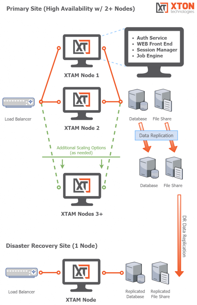 Privileged Access Management Farm Deployment Architecture High Availability Disaster Recovery