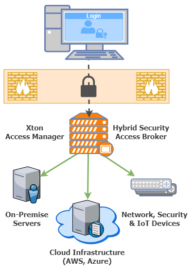 XTAM Hybrid Access Security Broker Architecture