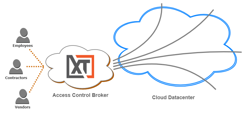 Access Control Broker for Cloud Datacenters