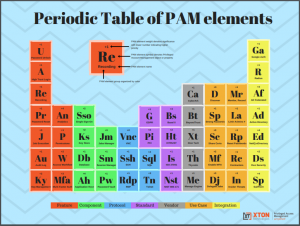 XTAM Periodic Table of PAM Elements