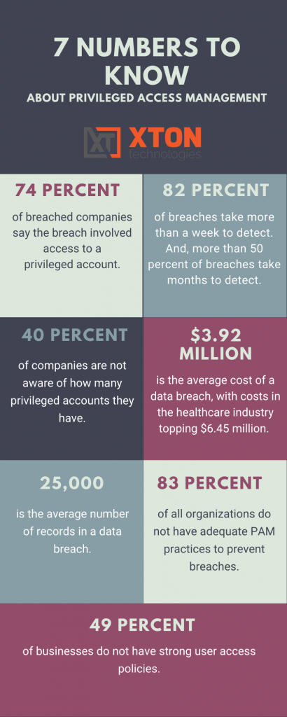 PAM stats infographic 7 Numbers to Know about privileged access management PAM